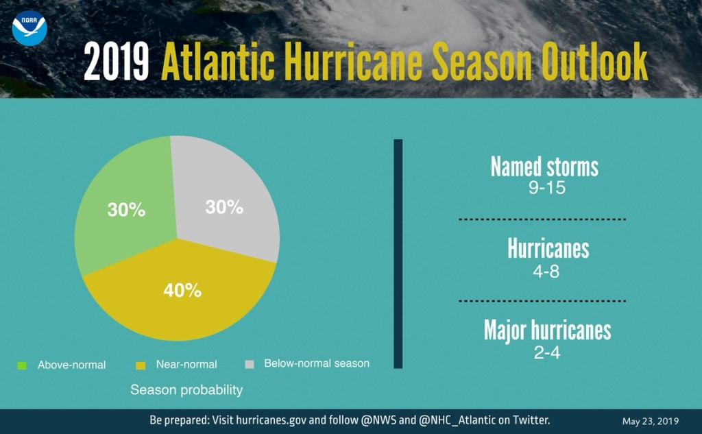 atlantic activity